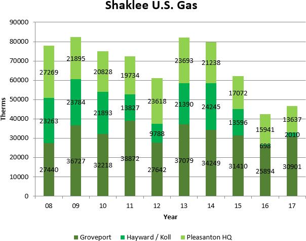 Shaklee U.S. Gas