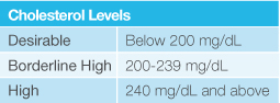 Chart comparing cholesterol levels