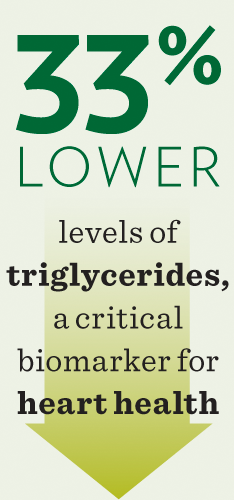 Low Triclygerides