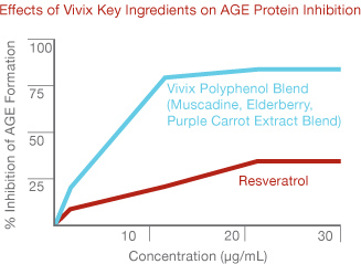 Effects of a High-Fat Meal and Vivix Key Ingredients on AGE Protein Inhibition