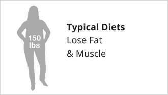 Typical Diets lose fat and muscle