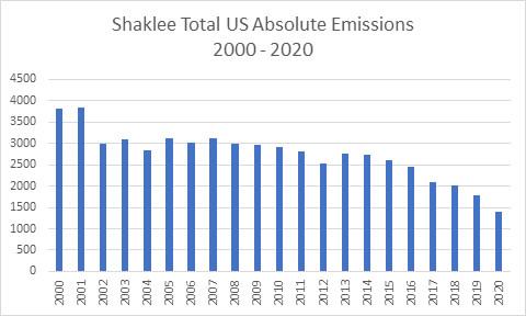 Shaklee Emission Reduction chart
