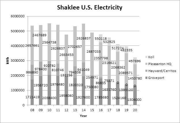Shaklee U.S. Electricity