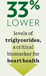 Lower Triglycerides with Shaklee
